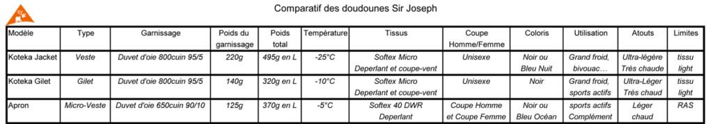 Comparatif doudounes chaudes et légères