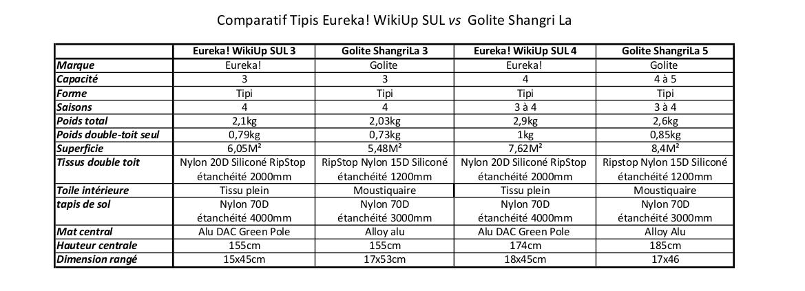 Comparatif  tipis UL Eureka WikiUp SUL et Golite Shangri La