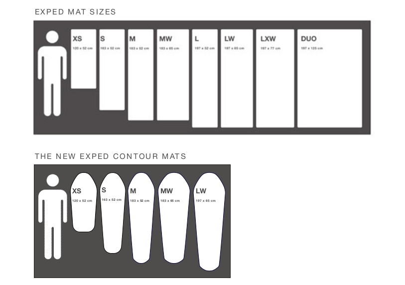 comparatif et choix des matelas de randonn e exped. Black Bedroom Furniture Sets. Home Design Ideas